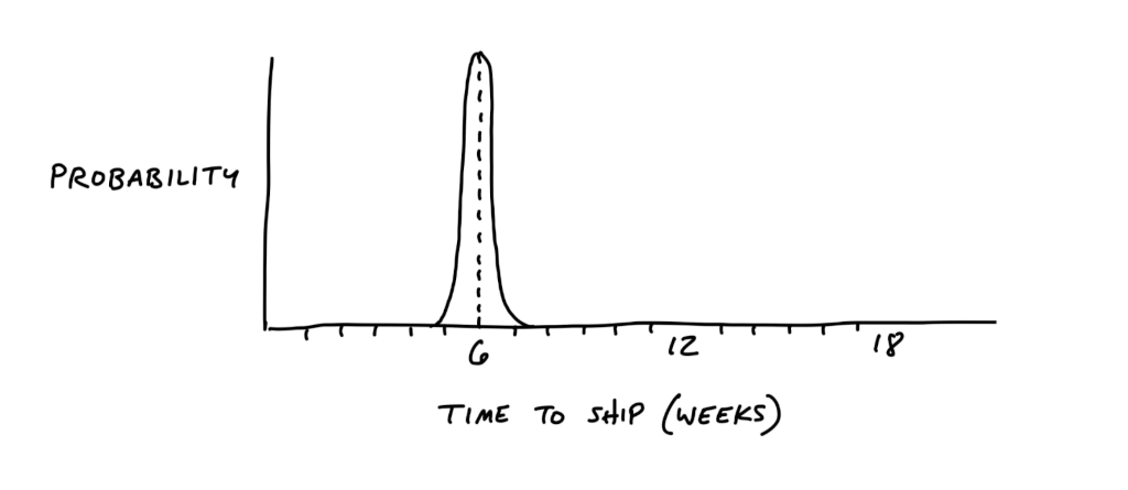 Shape Up: Well-shaped work = a thin-tailed distribution of risk