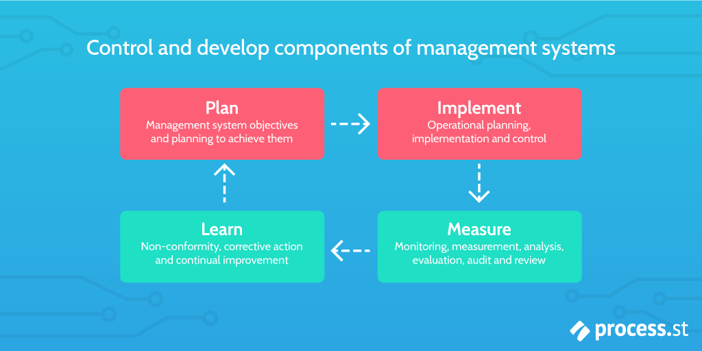 PIML plan implement measure learn