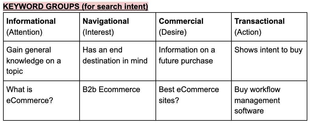 Ecommerce SEO Checklist: intent.