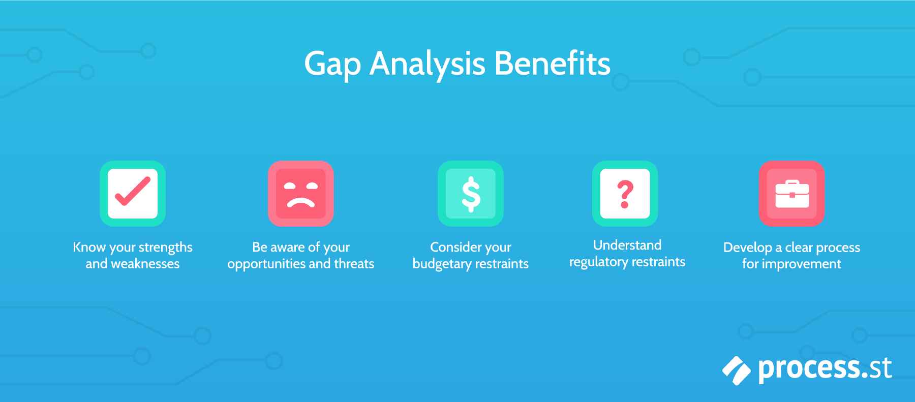 benefits of gap analysis