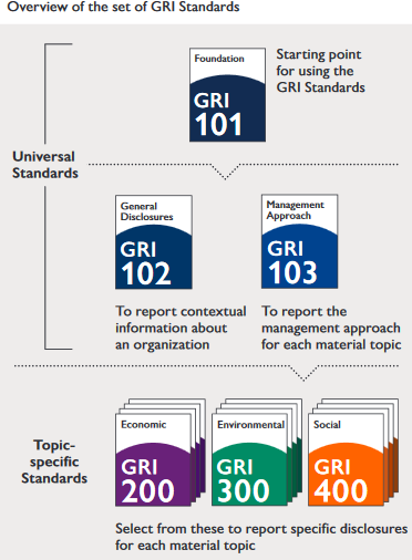 Overview of the GRI Standards