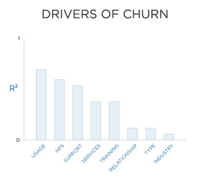 Lack of usage is the number one churn driver, according to research from Bluenose.