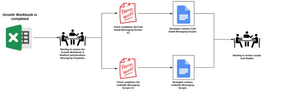 Process Map: