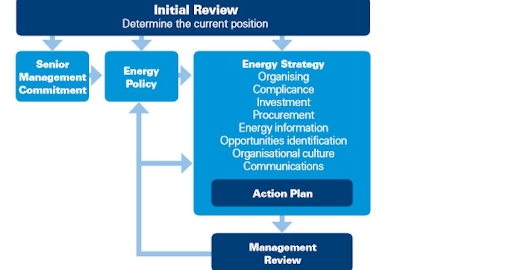 Quarterly Energy Management Plan Template Process Street