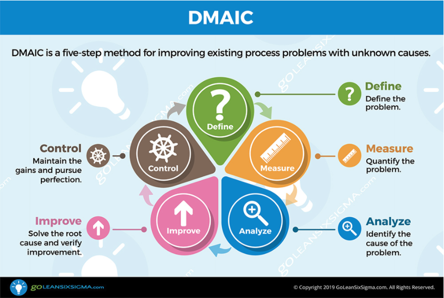 Introduction to DMAIC Tollgate Checklist: