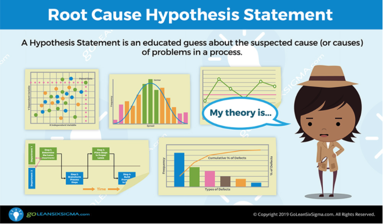 Develop root cause hypotheses