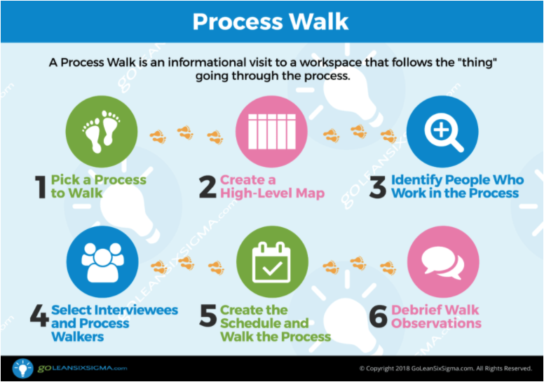 Conduct a Process (Gemba) Walk of the process being addressed