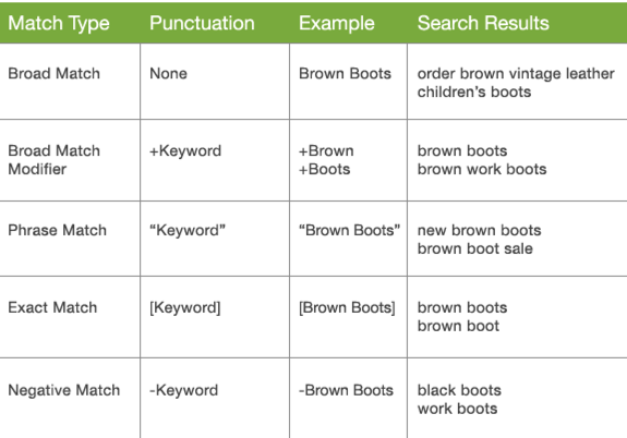 Check keyword match types