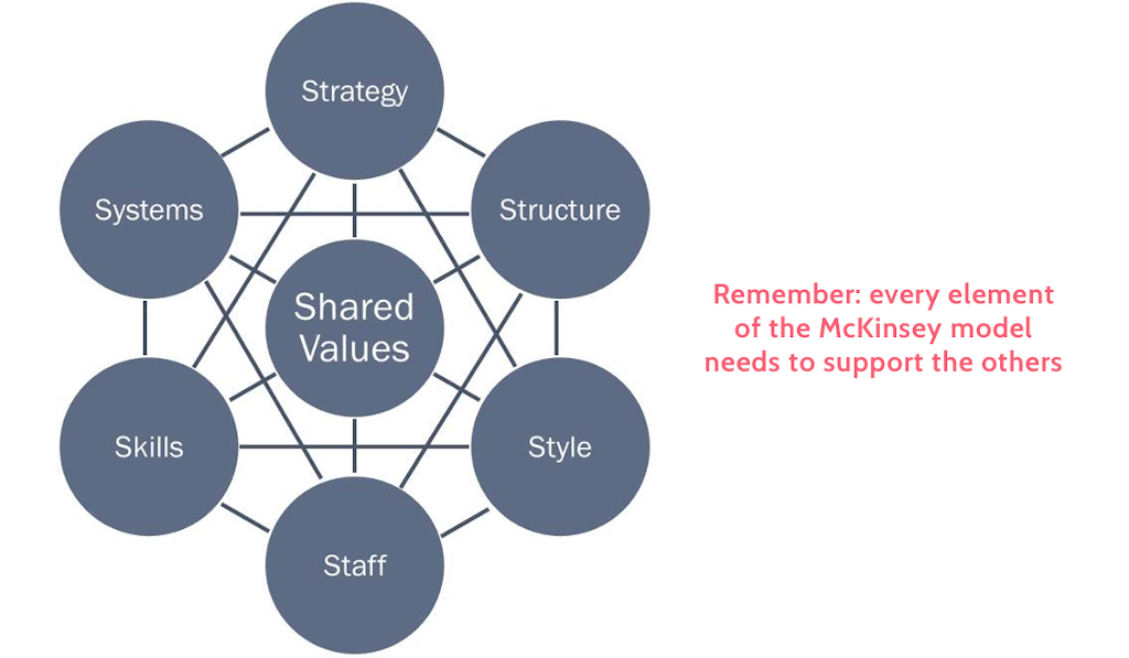 There are many things to note from this diagram. 1) All areas are interconnected meaning change in one will have implications on others. 2) There is no hierarchy and all areas are the same size. 3) The areas are divided into hard and soft areas, with hard areas having an easy managemental influence and soft areas more woolly and influenced by culture. 4) Positioning shared values in the centre indicates that the organization's values are central to all elements.