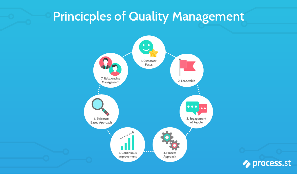cgmp quality management