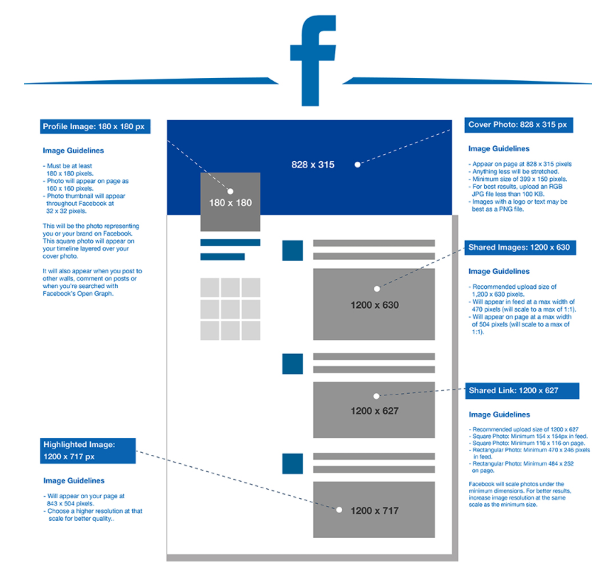 How to Know When to Post in Facebook & Ad Targeting