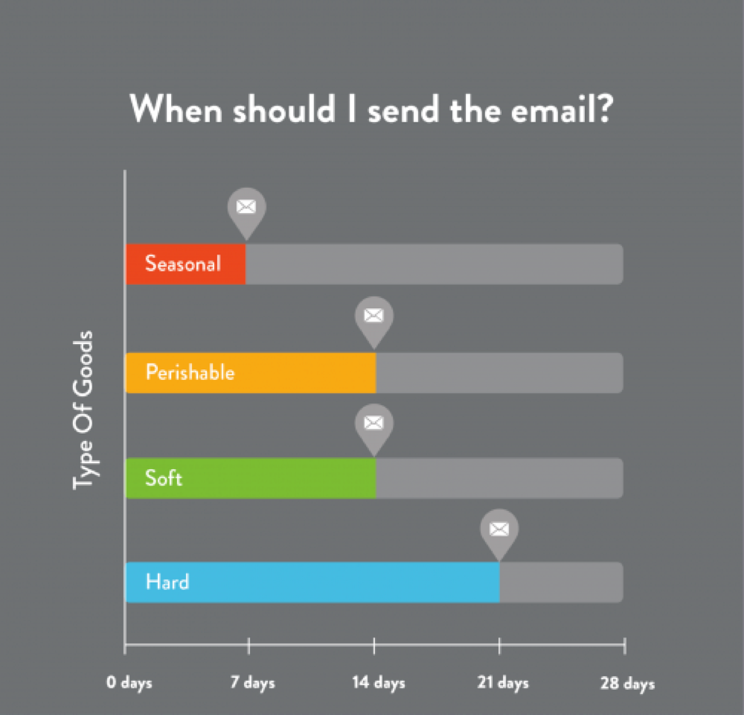 Decide when to send the email