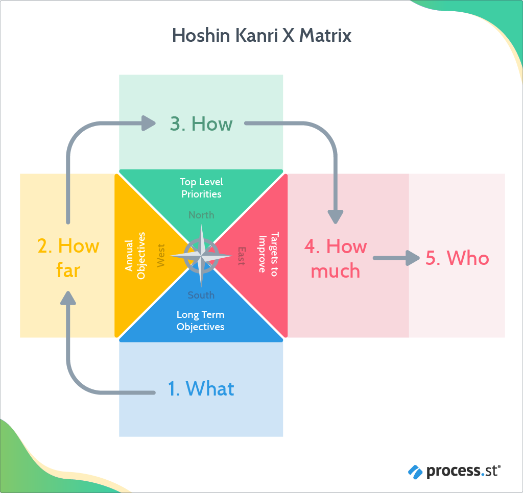 Understand the Hoshin Kanri X matrix