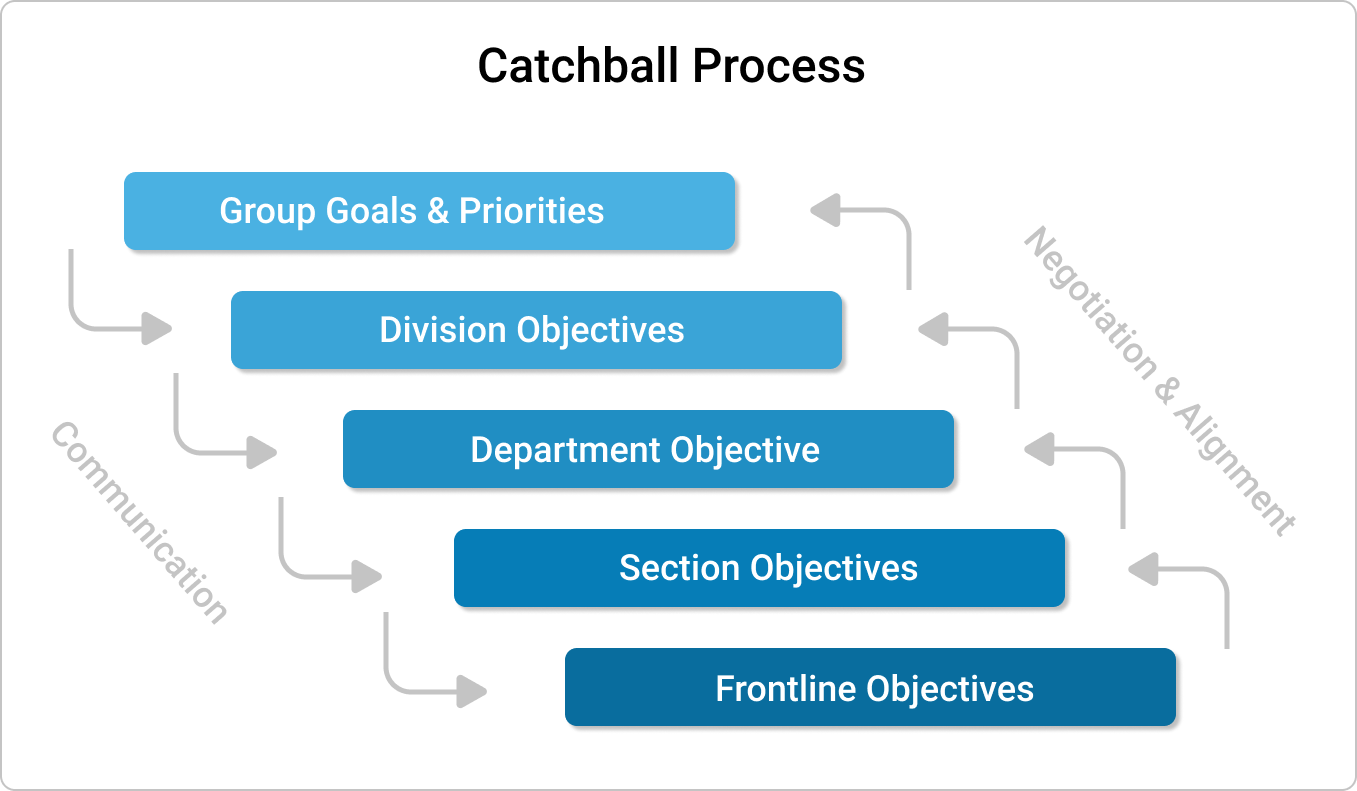 Cascade goals throughout your organization
