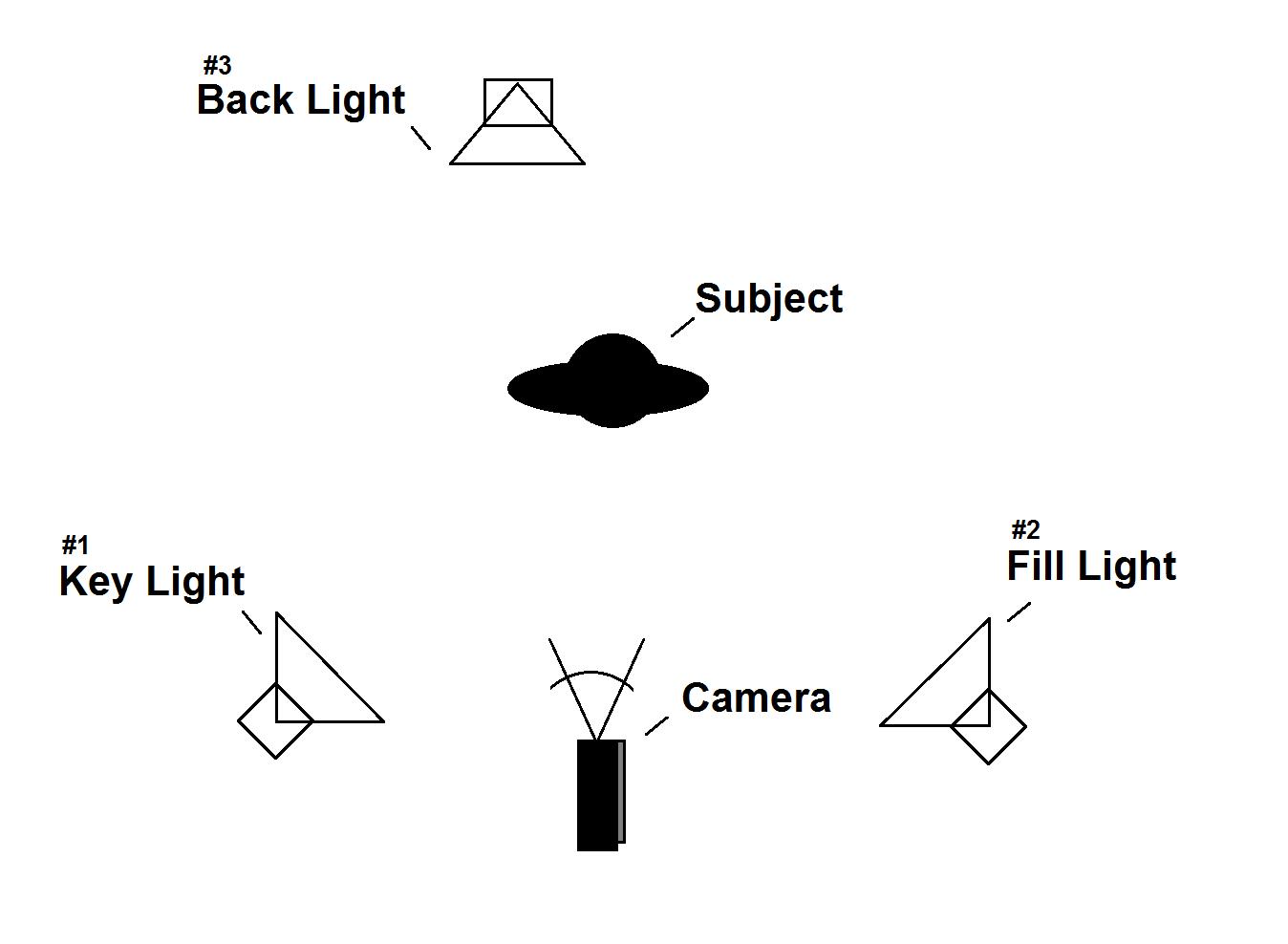 Setup the Lighting