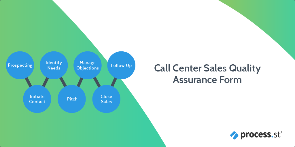 Introduction to Call Center Sales Quality Assurance Form: