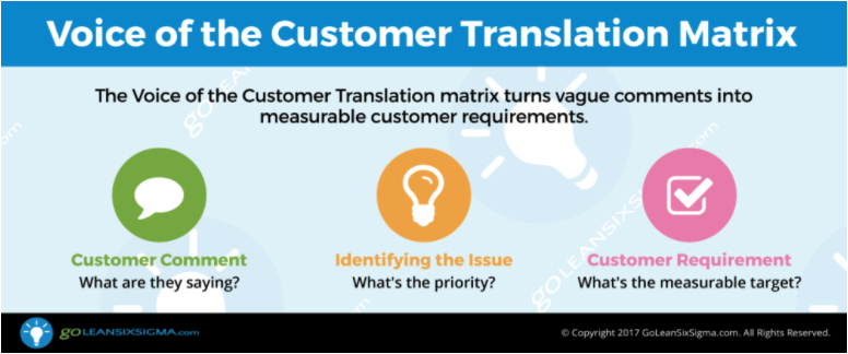 Collect the Voice of the Customer and make Customer Requirements measurable