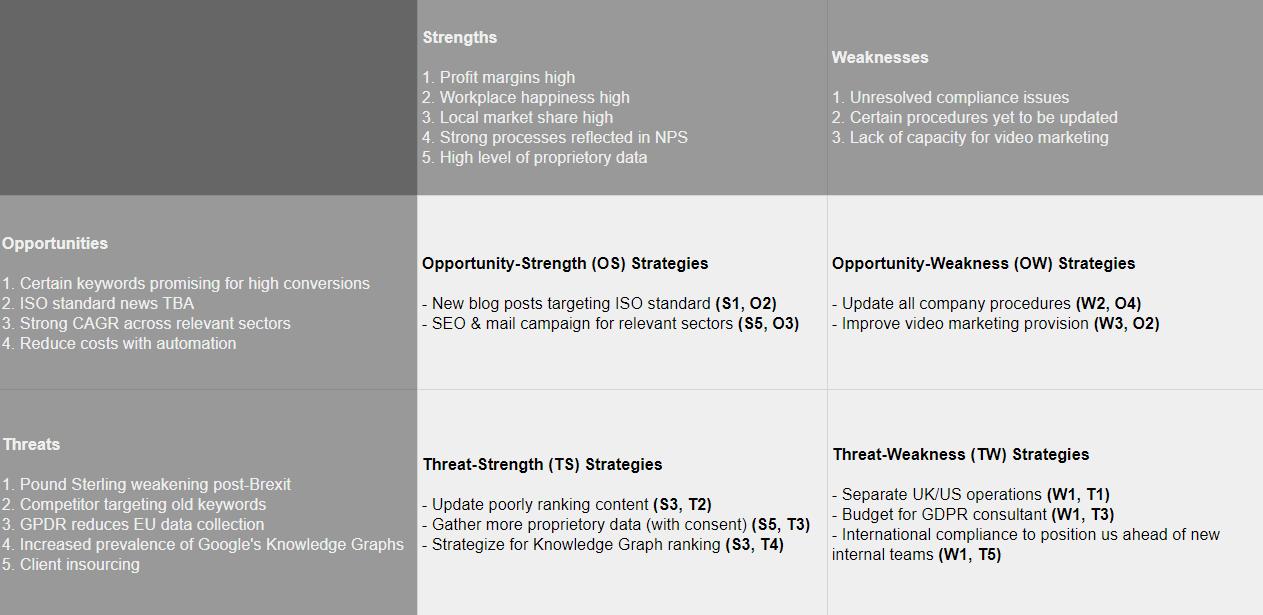 Brightstar Marketing SWOT Analysis