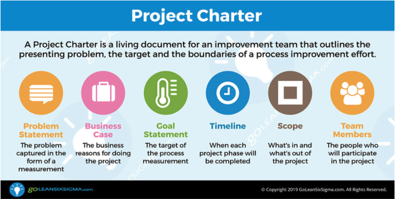 Complete the elements of the Project Charter
