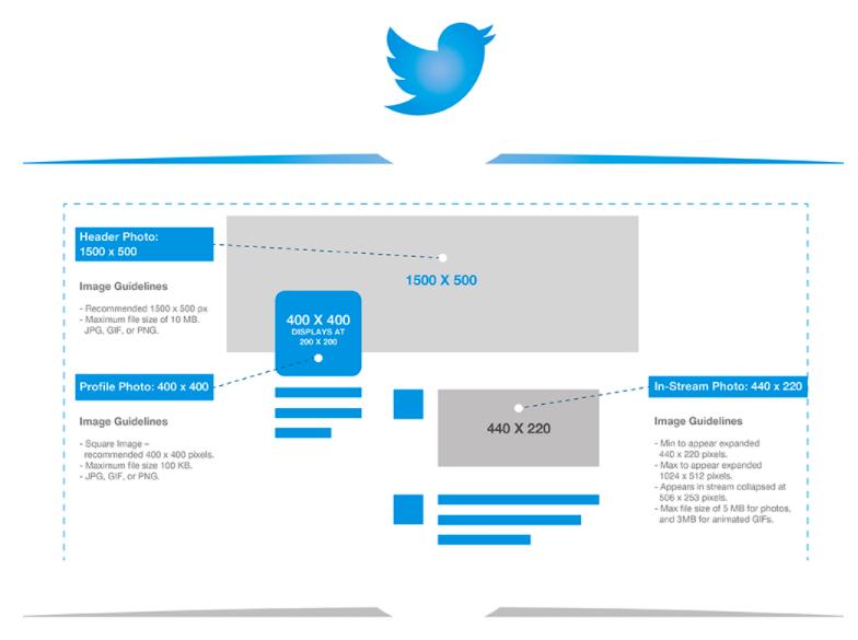 Twitter Post Sizes