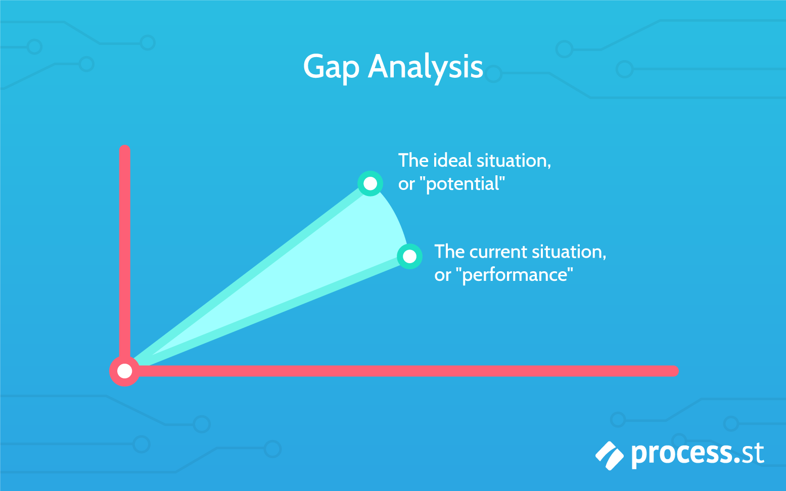 gap analysis graph