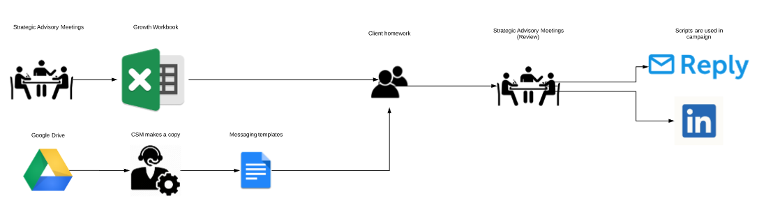Data flow: