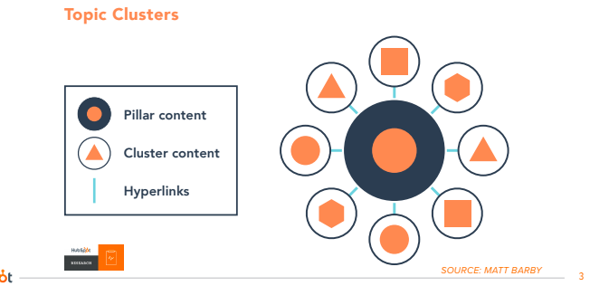 Topic Clusters for SEO