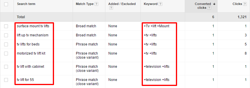 Verify proper search query triggered keyword results