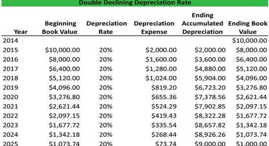 Work out your depreciation expense schedules