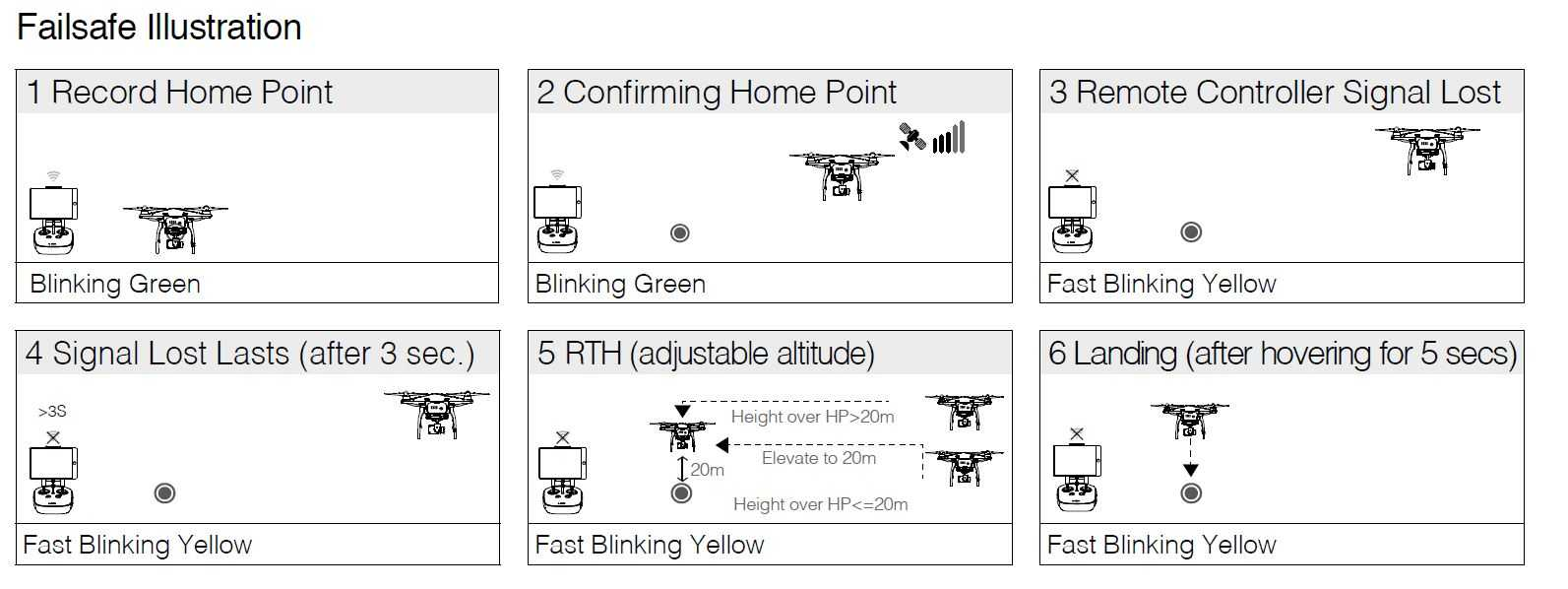 An example of DJI's RTH failsafe system configuration process.