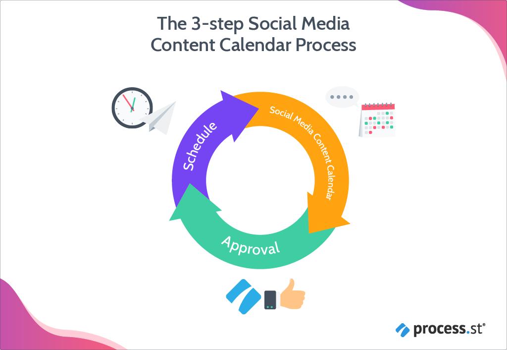 Social Media Content Calendar Process