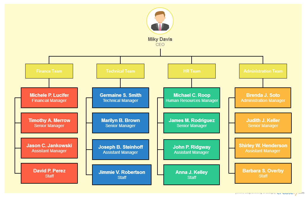 Provide company hierarchy details