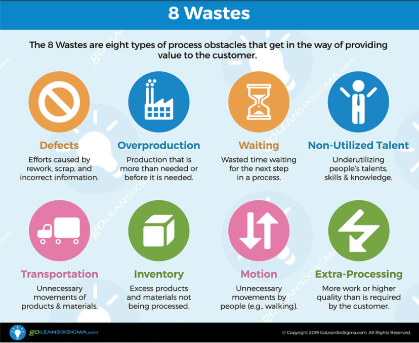 Conduct an 8 Wastes Assessment
