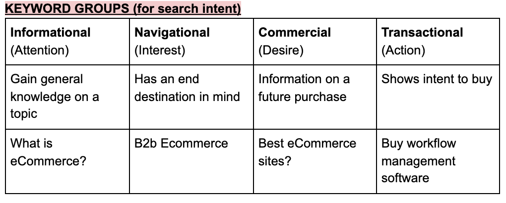 Amazon Trends: Search intent for Ahrefs.