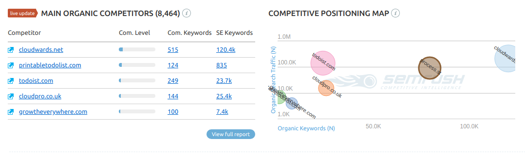 Check competitor traffic